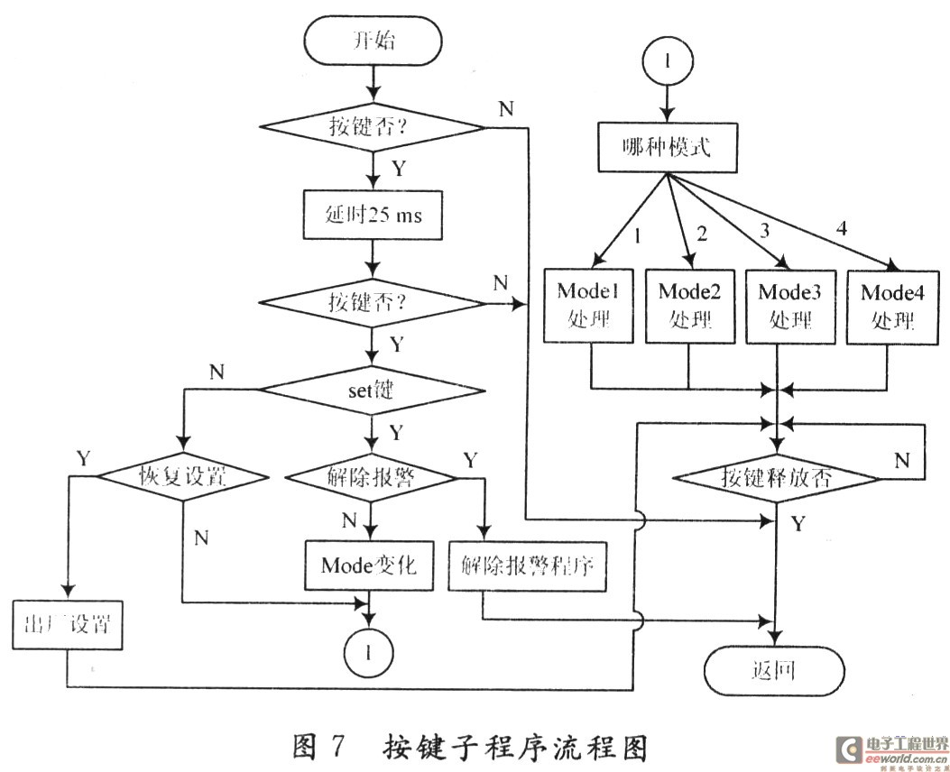 系统软件采用汇编语言编写,程序主要流程图如图6所示.