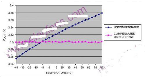 基于ds1859和max604的补偿稳压器温漂设计