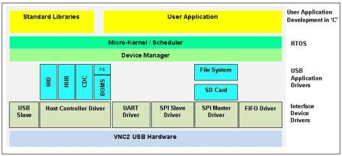 vnc2的软件结构图如图3所示.   图3:vinculum-ii软件结构.