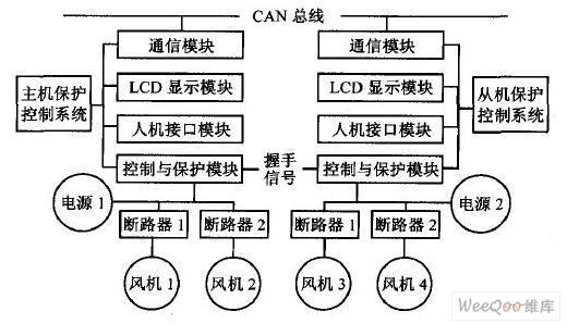 图1 双电源双风机保护控制系统结构图