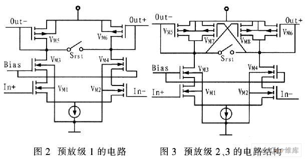 1 引言 在A/D转换器中,比较器重要性能指标是工作速度、精度、功耗、输入失调电压、正反馈时产生的回程噪声等,这些指标影响和制约着整个A/D转换器的性能。高速比较器速度较快,一般采用锁存器(Latch)结构,但是失调和回程噪声较大,精度在8位以下,用于闪烁(Flash)、流水线(Pipeline)型等高速A/D转换器。高精度比较器可分辨小电压,但速度相对较慢,一般采用多级结构,且较高的精度决定失调校准的必要性。这里设计的比较器是用于输入范围2.5 V、速度1 MS/s、精度12位的逐次逼近型A/D转换器,