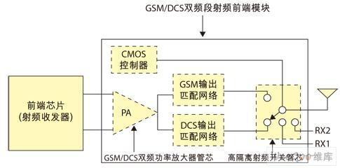 本设计中的射频功率放大器电路采用三级放大的电路形式.