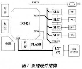 基于IXP421處理器實現VoIP設備更加靈活的網絡應用