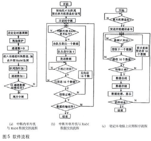 通道/系统软件可以分为两部分——数据采集卡上单片机程序和笔记本...