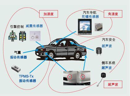 新应用让传感器深入汽车电子设备的各个角落