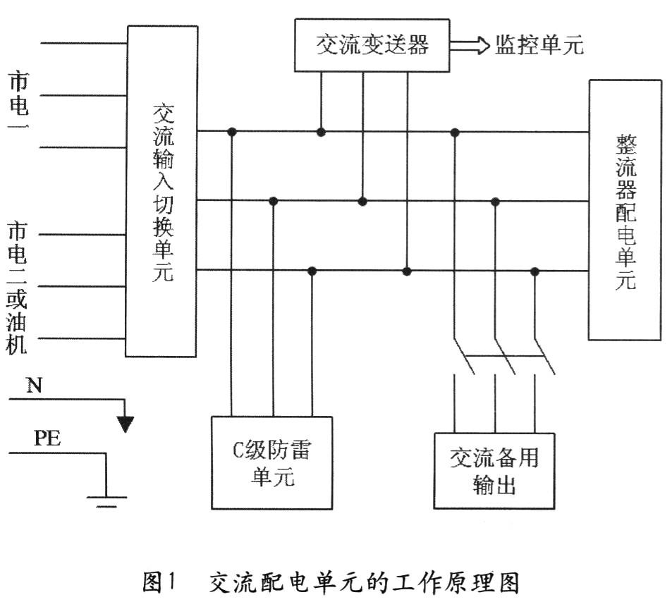 单元提供交流电压和电流的采样输出,同时具有交流备用输出和防雷功能.
