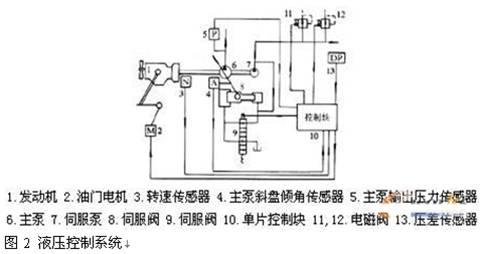 挖掘机液压系统模糊控制方法的研究