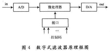 数字调谐滤波器原理及方案