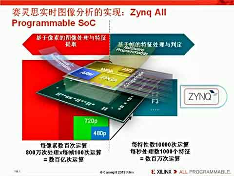 如何使用Vivado HLS视频库加速Zynq-7000 All Programmable SoC OpenCV应用视频